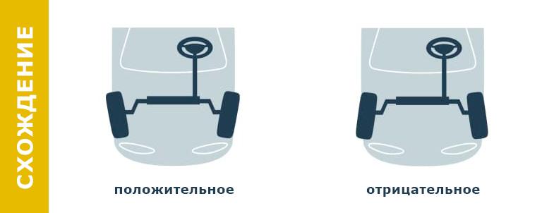 Сход колес автомобиля